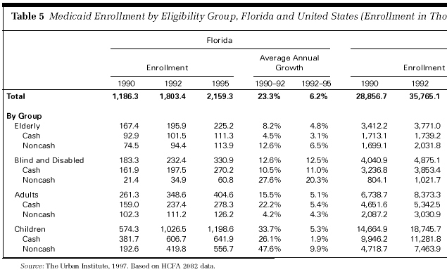 Health Policy for Low-Income People in Florida