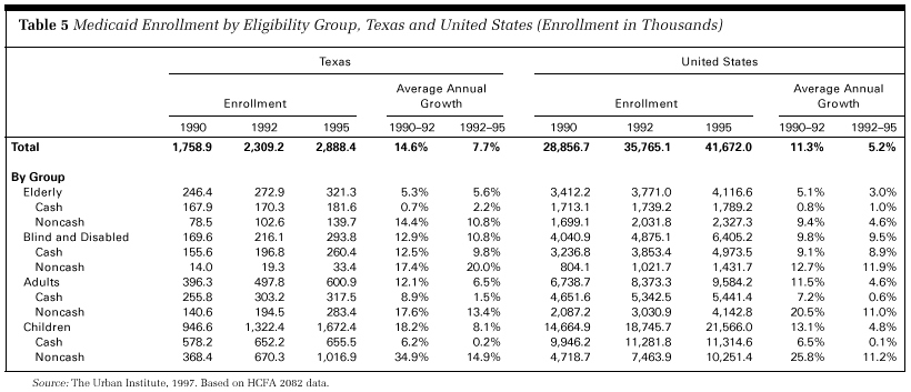 Health Policy for Low-Income People in Texas