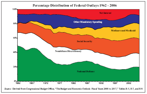 1001093 federal spending uncontrollable