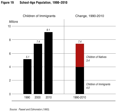Why when illegal immigrants use social service harms the country economy?